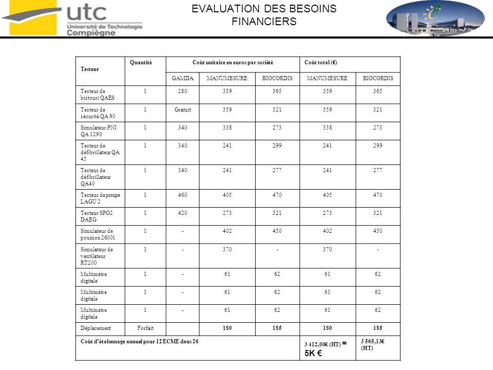 EVALUATION DES BESOINS FINANCIERS Coût détalonnage des Equipements de Contrôle, de Mesure et dEssai par an Testeur QuantitéCoût unitaire en euros par