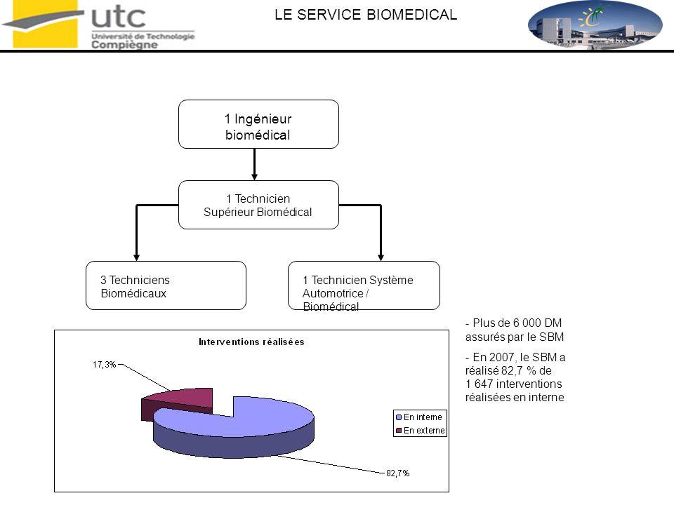 LE SERVICE BIOMEDICAL 1 Ingénieur biomédical 1 Technicien Supérieur Biomédical 3 Techniciens Biomédicaux 1 Technicien Système Automotrice / Biomédical