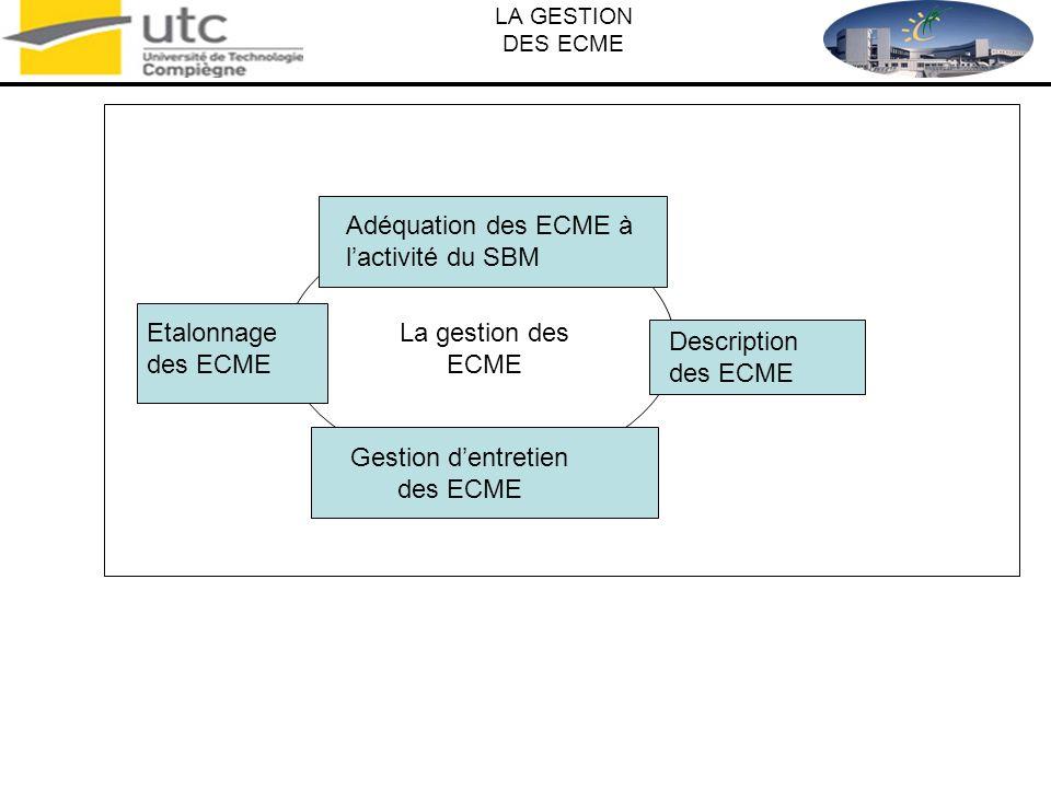 LA GESTION DES ECME La gestion des ECME Gestion dentretien des ECME Adéquation des ECME à lactivité du SBM Description des ECME Etalonnage des ECME