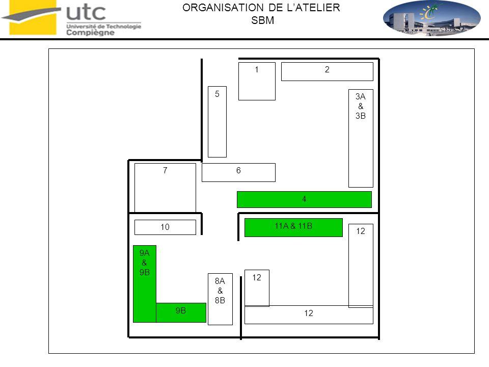 ORGANISATION DE LATELIER SBM 12 7 9A & 9B 12 6 21 5 4 10 8A & 8B 9B 12 11A & 11B 3A & 3B