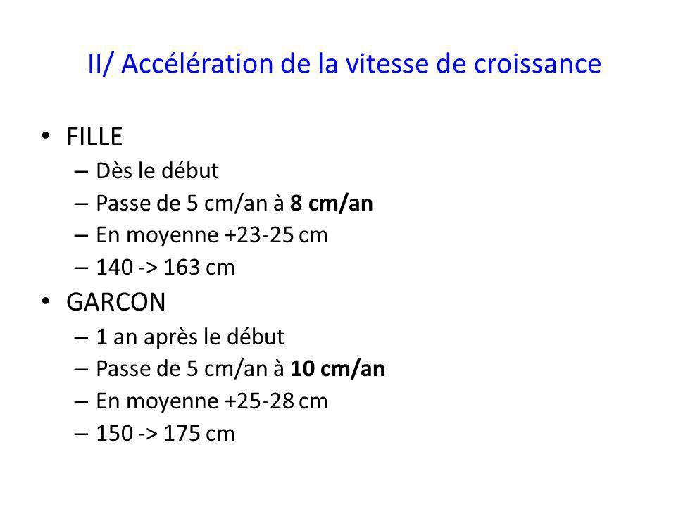 II/ Accélération de la vitesse de croissance FILLE – Dès le début – Passe de 5 cm/an à 8 cm/an – En moyenne +23-25 cm – 140 -> 163 cm GARCON – 1 an ap