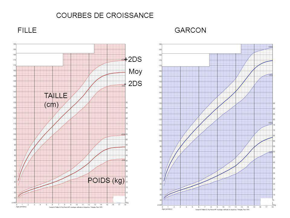 FILLEGARCON +2DS - 2DS Moy POIDS (kg) TAILLE (cm) COURBES DE CROISSANCE