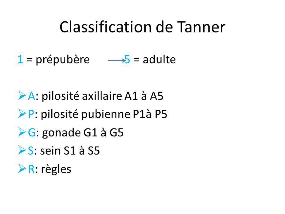 Classification de Tanner 1 = prépubère 5 = adulte A: pilosité axillaire A1 à A5 P: pilosité pubienne P1à P5 G: gonade G1 à G5 S: sein S1 à S5 R: règle