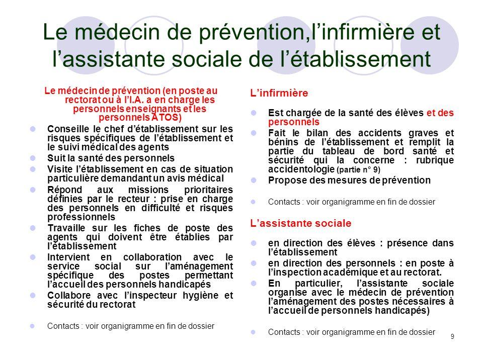 9 Le médecin de prévention,linfirmière et lassistante sociale de létablissement Le médecin de prévention (en poste au rectorat ou à lI.A. a en charge