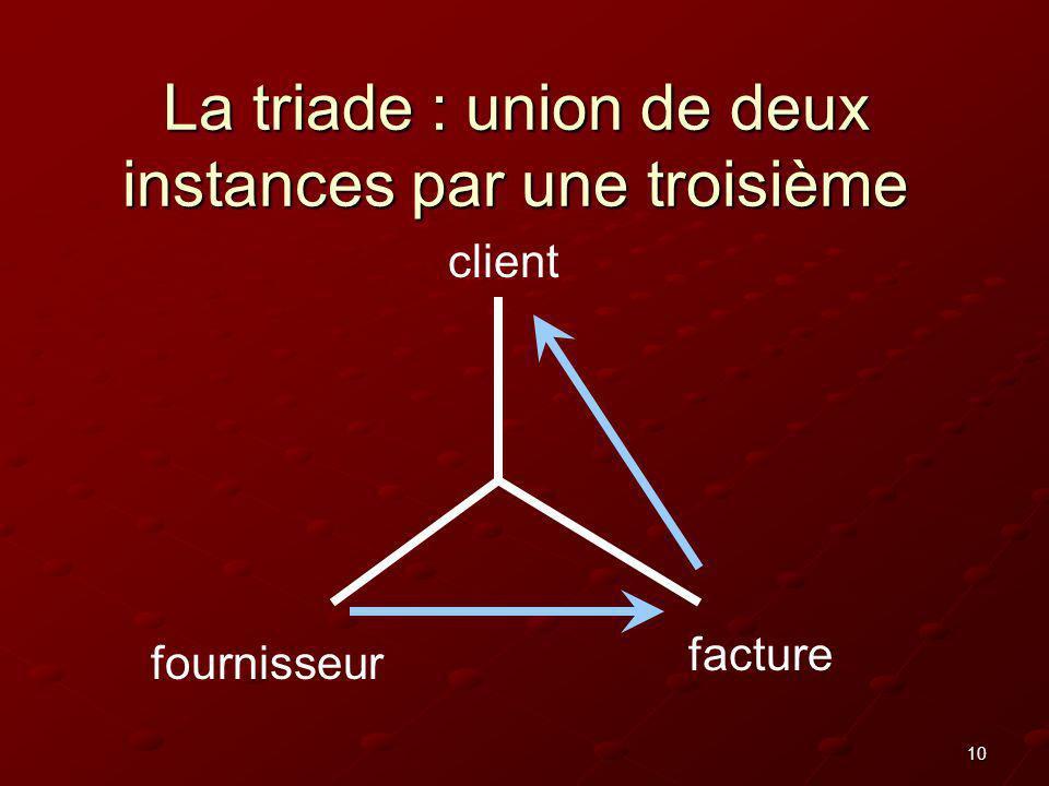 10 La triade : union de deux instances par une troisième client fournisseur facture