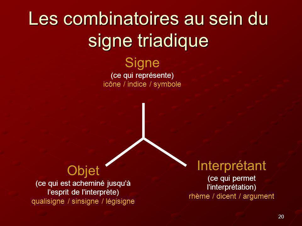 20 Les combinatoires au sein du signe triadique Signe (ce qui représente) icône / indice / symbole Objet (ce qui est acheminé jusquà lesprit de linter