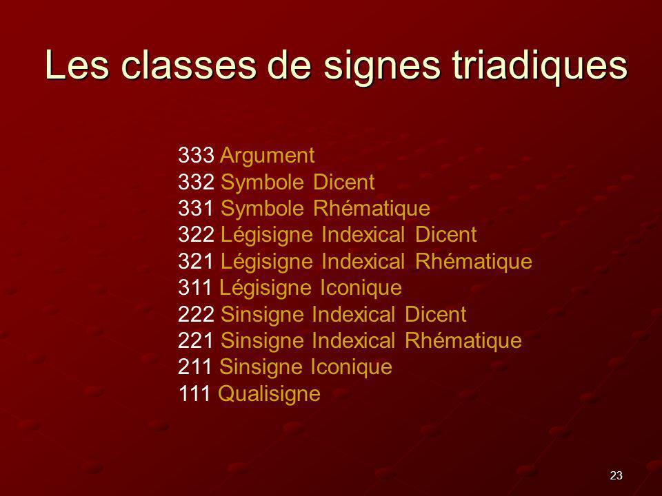 23 Les classes de signes triadiques 333 Argument 332 Symbole Dicent 331 Symbole Rhématique 322 Légisigne Indexical Dicent 321 Légisigne Indexical Rhém