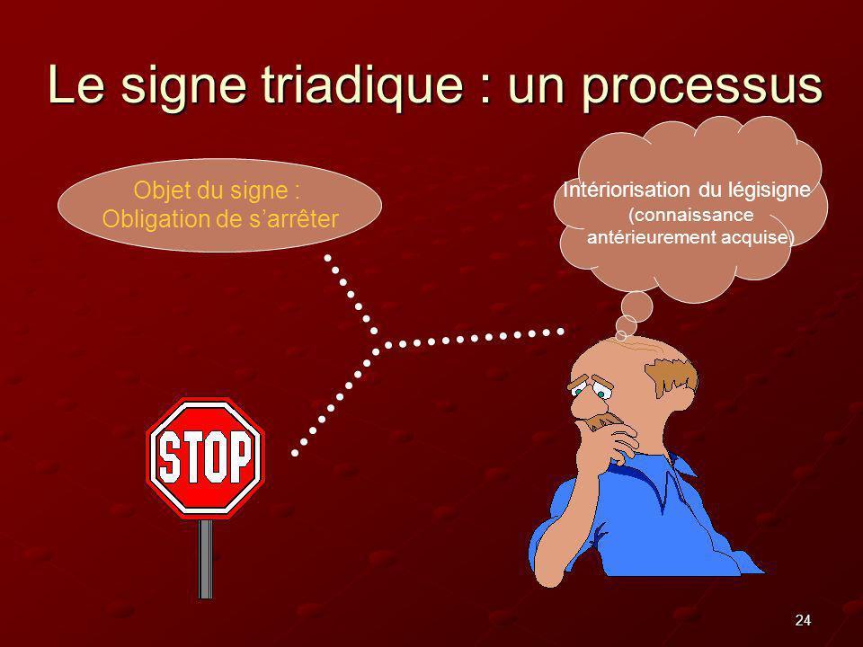 24 Le signe triadique : un processus Objet du signe : Obligation de sarrêter Intériorisation du légisigne (connaissance antérieurement acquise)