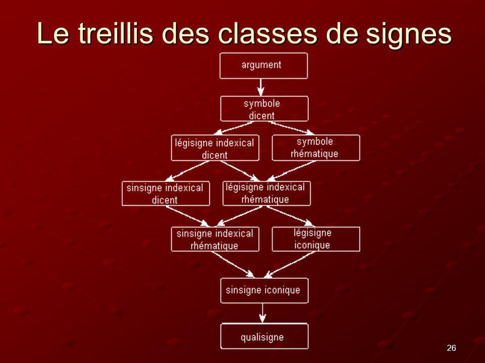 26 Le treillis des classes de signes