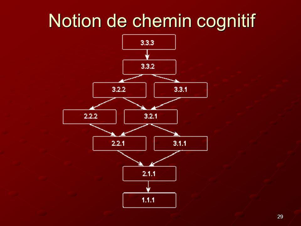 29 Notion de chemin cognitif
