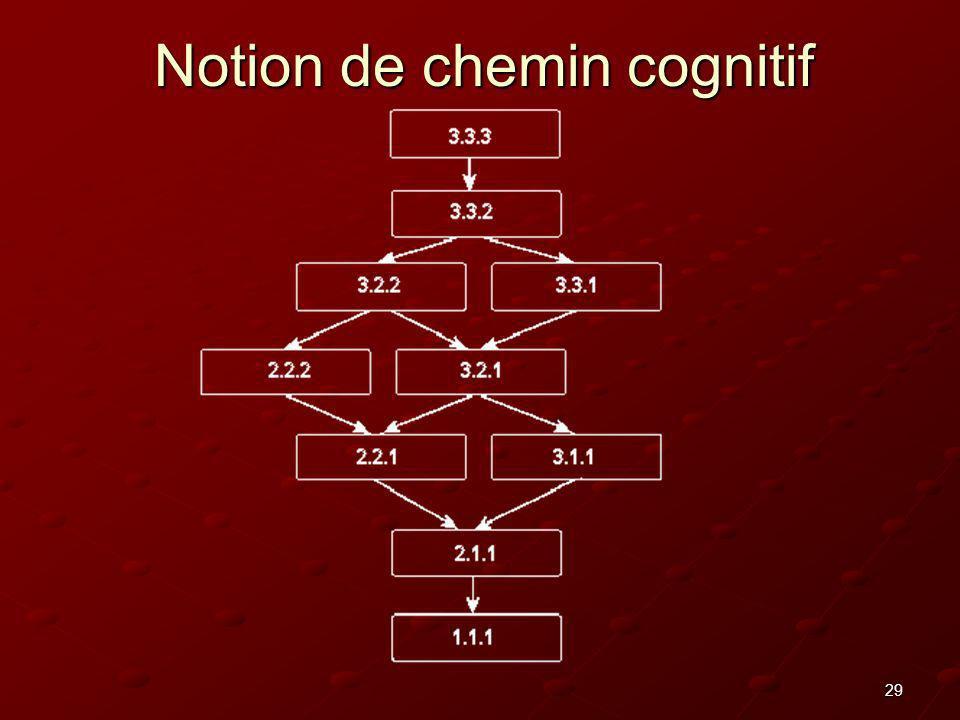 29 Notion de chemin cognitif