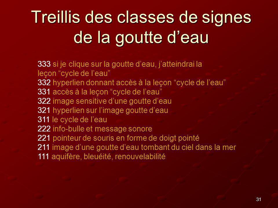 31 Treillis des classes de signes de la goutte deau 333 si je clique sur la goutte deau, jatteindrai la leçon cycle de leau 332 hyperlien donnant accè