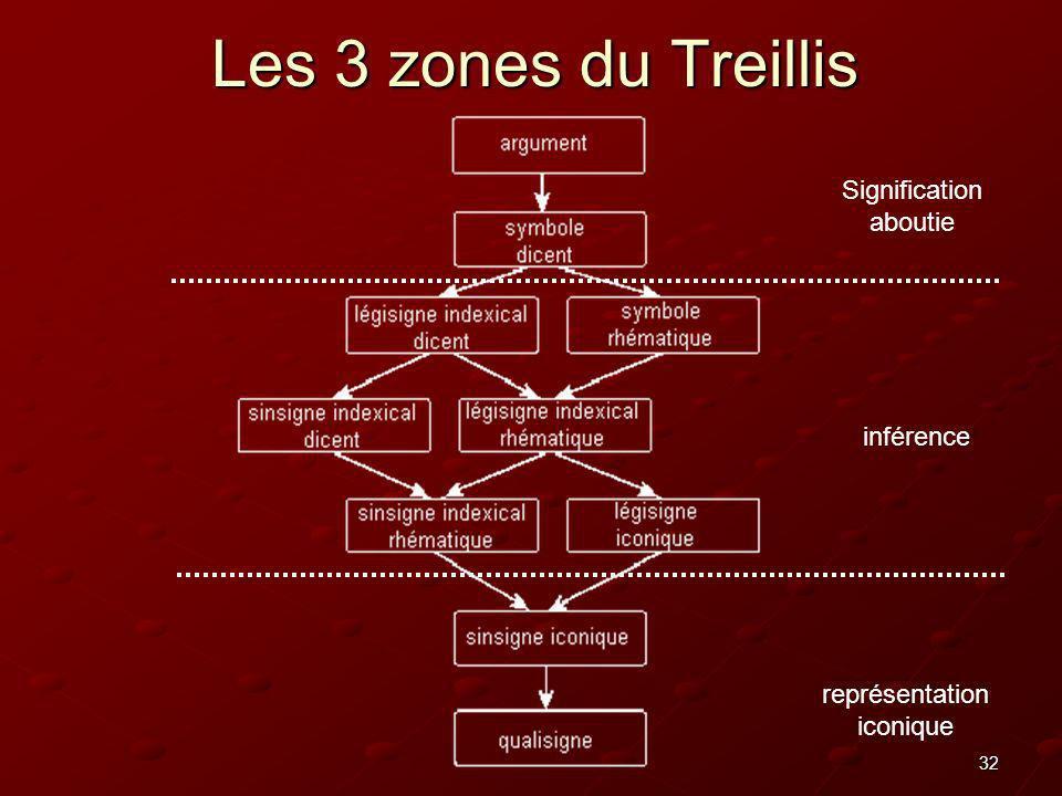32 Les 3 zones du Treillis représentation iconique inférence Signification aboutie