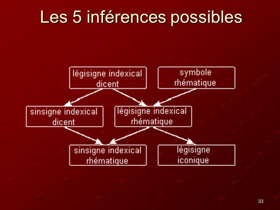 33 Les 5 inférences possibles