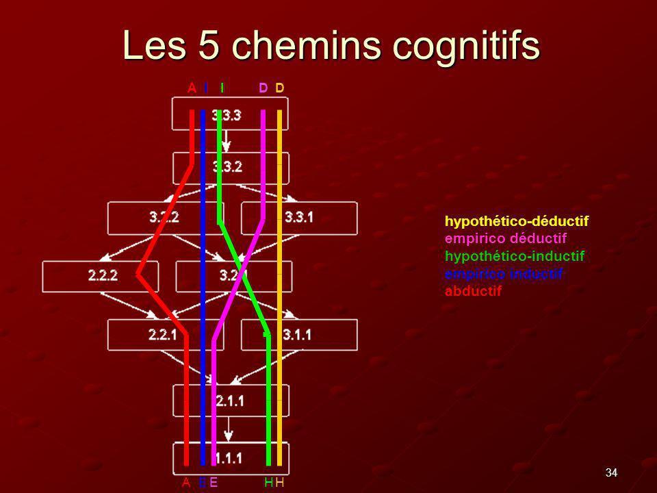 34 Les 5 chemins cognitifs EHEAH DDIIA hypothético-déductif empirico déductif hypothético-inductif empirico inductif abductif