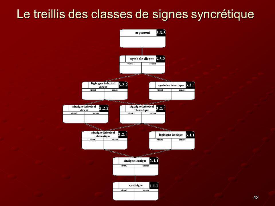42 Le treillis des classes de signes syncrétique