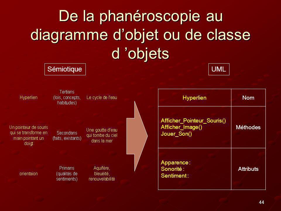 44 De la phanéroscopie au diagramme dobjet ou de classe d objets UMLSémiotique HyperlienNom Afficher_Pointeur_Souris() Afficher_Image() Jouer_Son() Mé