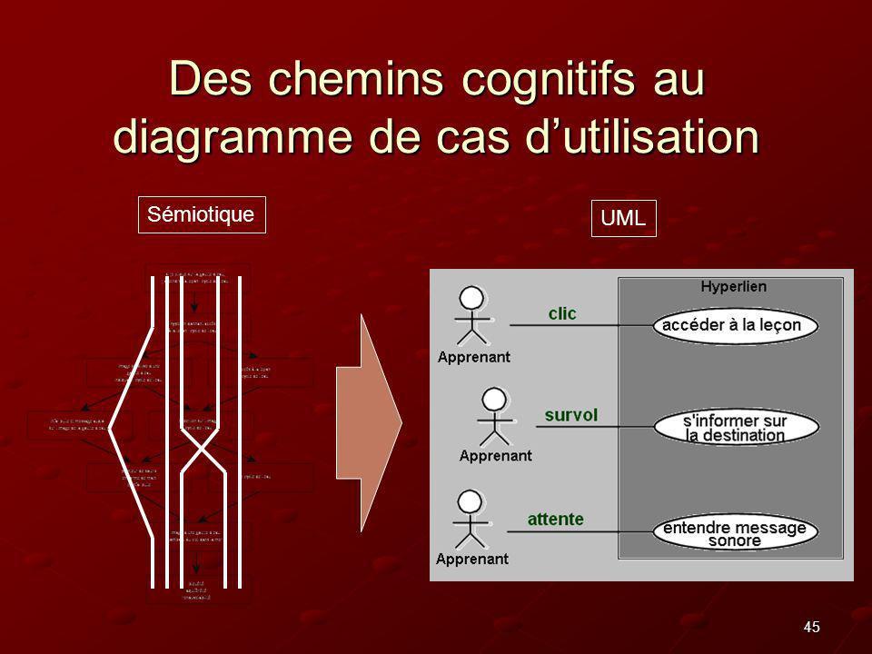 45 Des chemins cognitifs au diagramme de cas dutilisation UML Sémiotique
