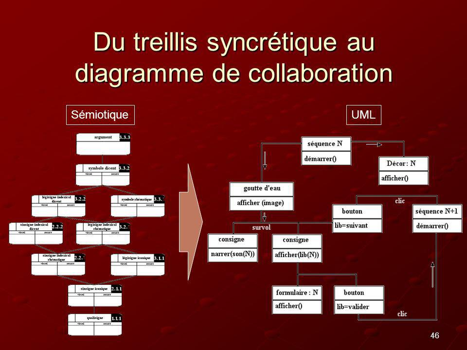 46 Du treillis syncrétique au diagramme de collaboration UMLSémiotique