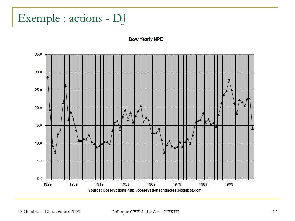 D. Garabiol - 13 novembre 2009 Colloque CEPN - LAGA - UPXIII 22 Exemple : actions - DJ