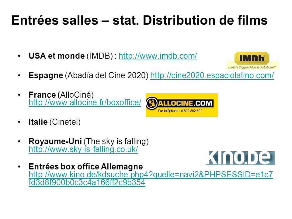 Les entrées cinéma (monde) Entrées des films en Europe (détails par pays) : Observatoire Européen de lAudiovisuel http://lumiere.obs.coe.int/http://lumiere.obs.coe.int/ CBO Box Office http://www.cbo- boxoffice.com/v3/page000.php3http://www.cbo- boxoffice.com/v3/page000.php3 Cinemondial : http://www.cinemondial.com/visu_boall.php http://www.cinemondial.com/visu_boall.php USA et monde (IMDB) : http://www.imdb.com/http://www.imdb.com/