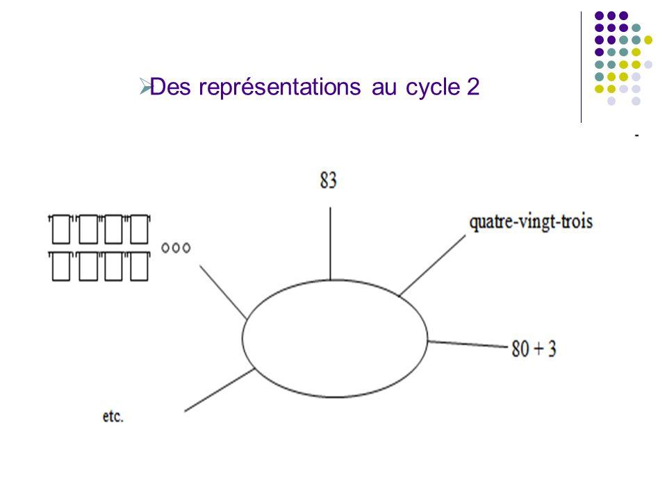 La théorie piagétienne sur la construction du nombre En 1941: Piaget associé à Szeminska « La genèse du nombre du nombre chez l enfant ».