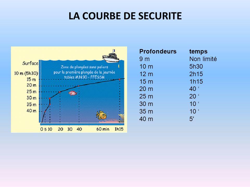 Profondeurstemps 9 mNon limité 10 m5h30 12 m2h15 15 m1h15 20 m40 25 m20 30 m10 35 m10 40 m5 LA COURBE DE SECURITE