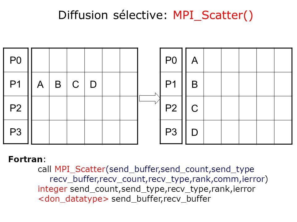 ABCD A B C D P0 P1 P2 P3 P0 P1 P2 P3 Diffusion sélective: MPI_Scatter() Fortran: call MPI_Scatter(send_buffer,send_count,send_type recv_buffer,recv_co