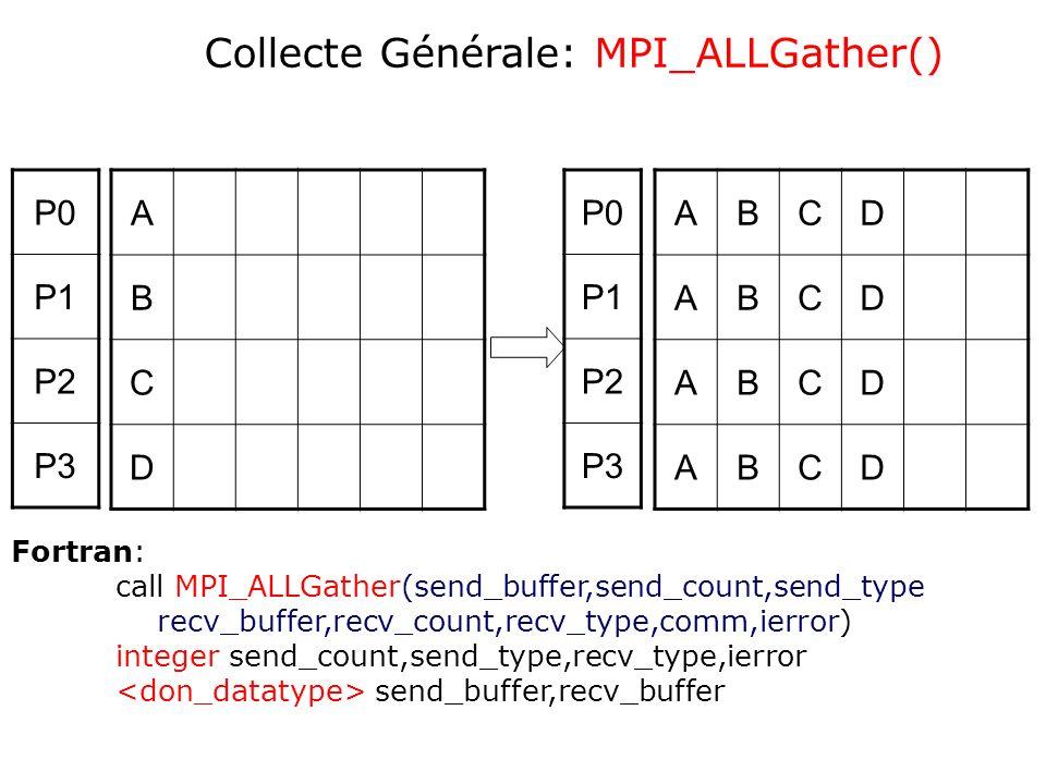 A B C D ABCD ABCD ABCD ABCD P0 P1 P2 P3 P0 P1 P2 P3 Collecte Générale: MPI_ALLGather() Fortran: call MPI_ALLGather(send_buffer,send_count,send_type re