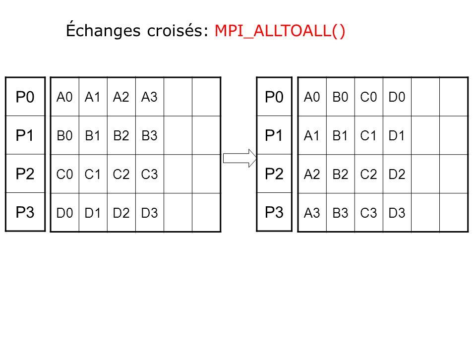 A0A1A2A3 B0B1B2B3 C0C1C2C3 D0D1D2D3 A0B0C0D0 A1B1C1D1 A2B2C2D2 A3B3C3D3 P0 P1 P2 P3 P0 P1 P2 P3 Échanges croisés: MPI_ALLTOALL()