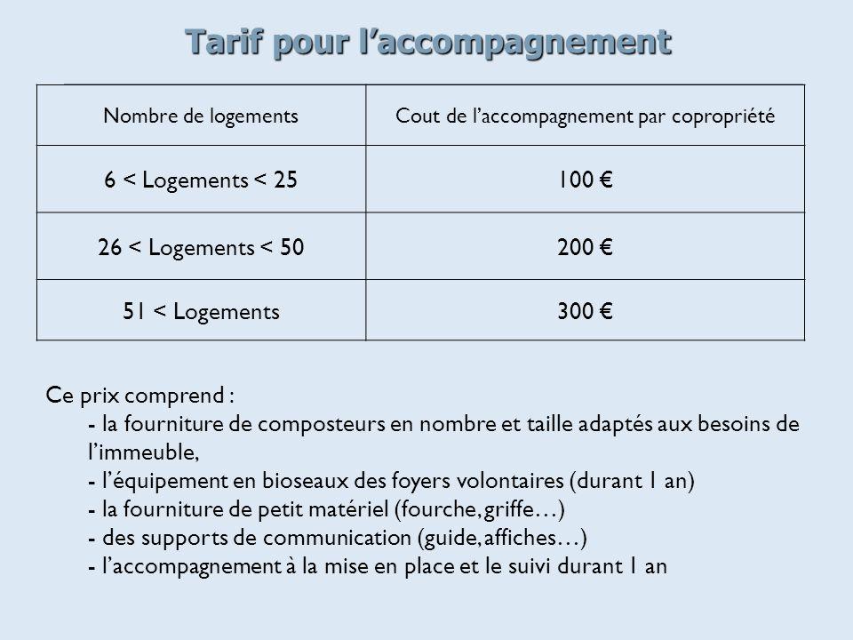 Tarif pour laccompagnement Nombre de logementsCout de laccompagnement par copropriété 6 < Logements < 25100 26 < Logements < 50200 51 < Logements300 C