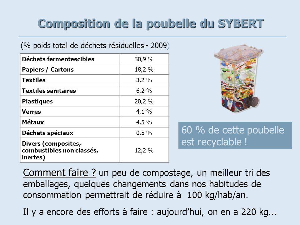 Déchets fermentescibles30,9 % Papiers / Cartons18,2 % Textiles3,2 % Textiles sanitaires6,2 % Plastiques20,2 % Verres4,1 % Métaux4,5 % Déchets spéciaux