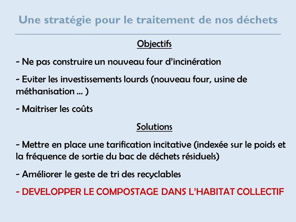 Une stratégie pour le traitement de nos déchets Objectifs - Ne pas construire un nouveau four dincinération - Eviter les investissements lourds (nouve