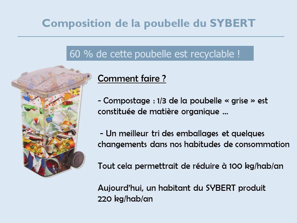 Composition de la poubelle du SYBERT Comment faire ? - Compostage : 1/3 de la poubelle « grise » est constituée de matière organique … - Un meilleur t