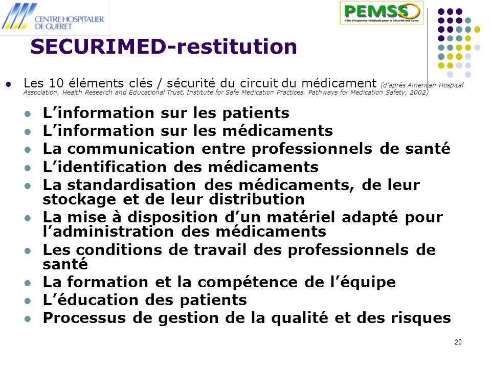 20 SECURIMED-restitution Les 10 éléments clés / sécurité du circuit du médicament (daprès American Hospital Association, Health Research and Educational Trust, Institute for Safe Medication Practices.