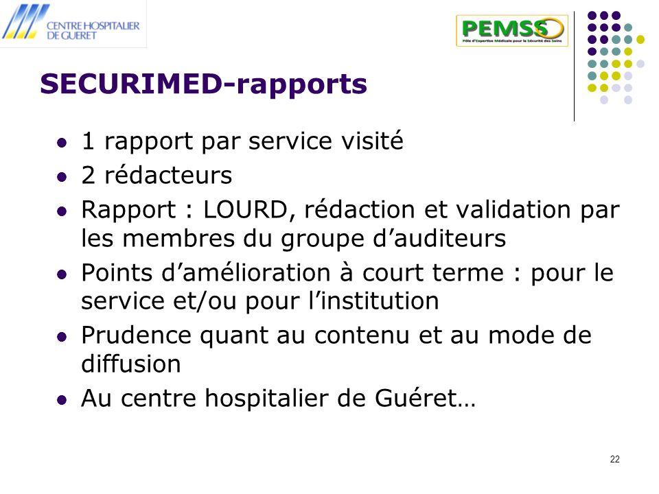 22 SECURIMED-rapports 1 rapport par service visité 2 rédacteurs Rapport : LOURD, rédaction et validation par les membres du groupe dauditeurs Points d