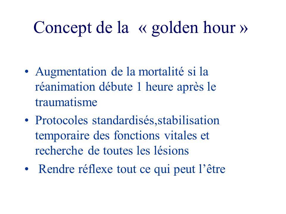 Concept de la « golden hour » Augmentation de la mortalité si la réanimation débute 1 heure après le traumatisme Protocoles standardisés,stabilisation