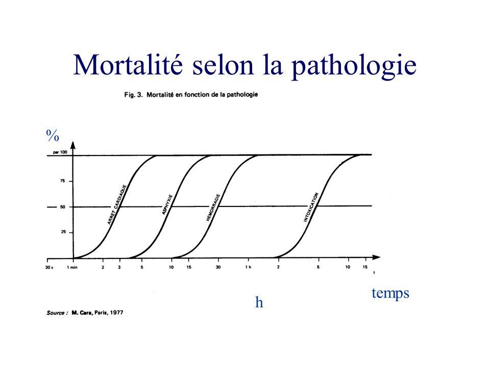 Mortalité selon la pathologie temps % h