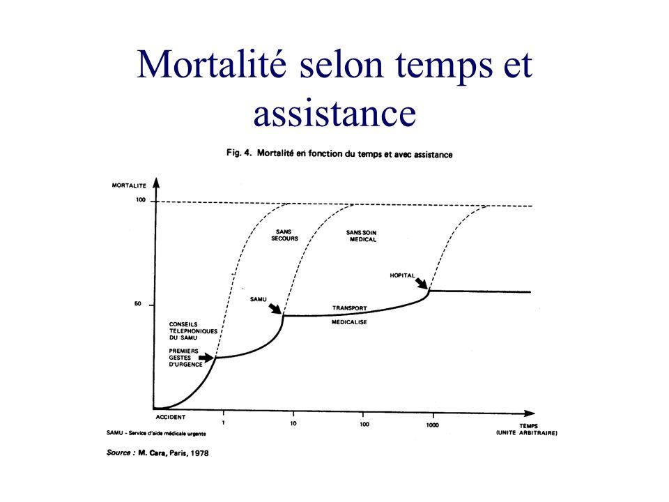 Mortalité selon temps et assistance
