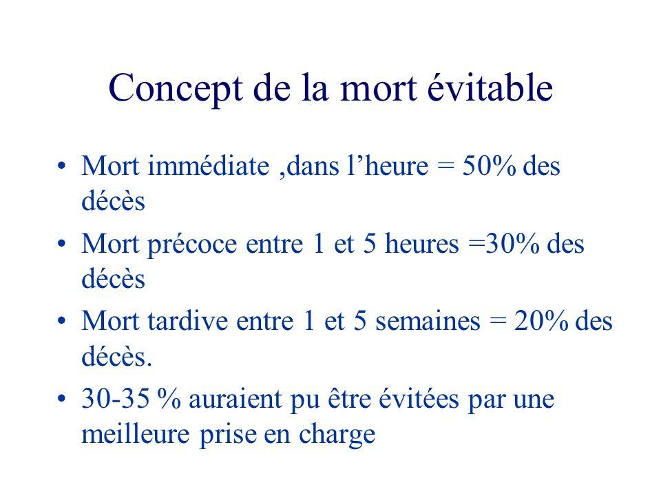 Concept de la mort évitable Mort immédiate,dans lheure = 50% des décès Mort précoce entre 1 et 5 heures =30% des décès Mort tardive entre 1 et 5 semai