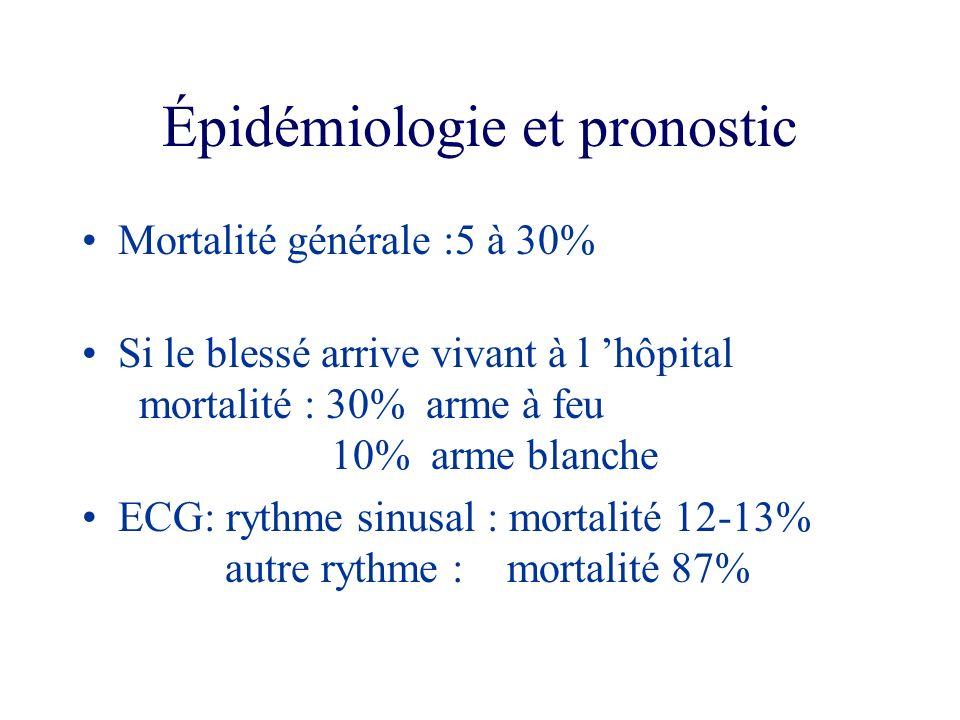 Épidémiologie et pronostic Mortalité générale :5 à 30% Si le blessé arrive vivant à l hôpital mortalité : 30% arme à feu 10% arme blanche ECG: rythme