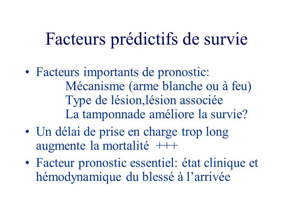 Facteurs prédictifs de survie Facteurs importants de pronostic: Mécanisme (arme blanche ou à feu) Type de lésion,lésion associée La tamponnade amélior