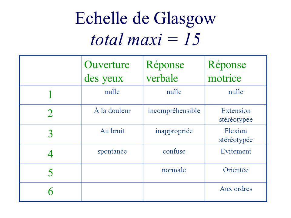Echelle de Glasgow total maxi = 15 Ouverture des yeux Réponse verbale Réponse motrice 1 nulle 2 À la douleurincompréhensibleExtension stéréotypée 3 Au