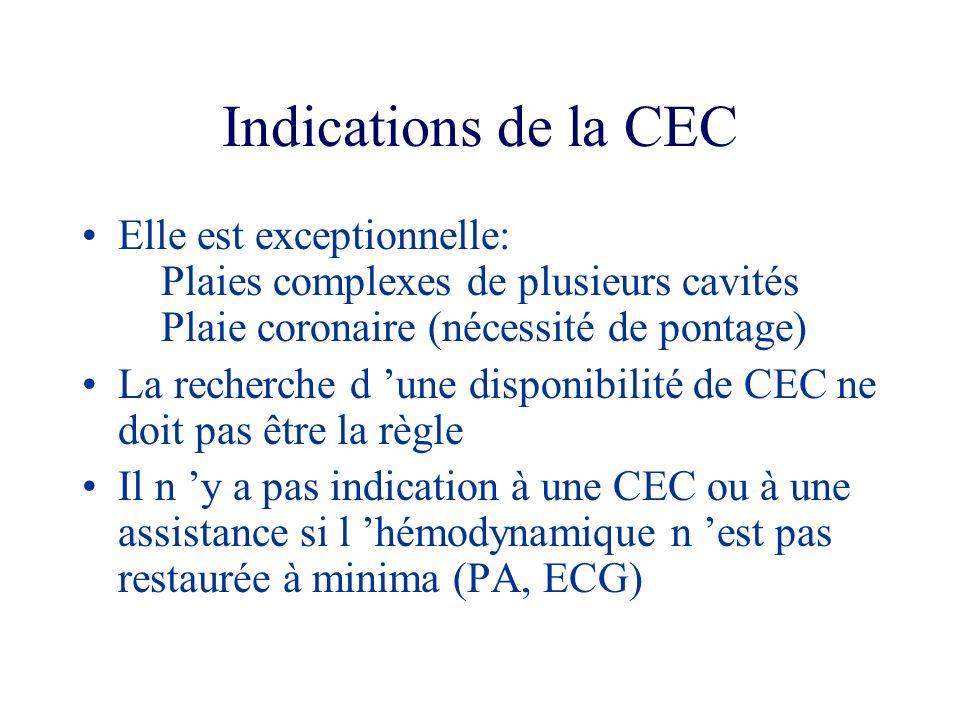 Indications de la CEC Elle est exceptionnelle: Plaies complexes de plusieurs cavités Plaie coronaire (nécessité de pontage) La recherche d une disponi