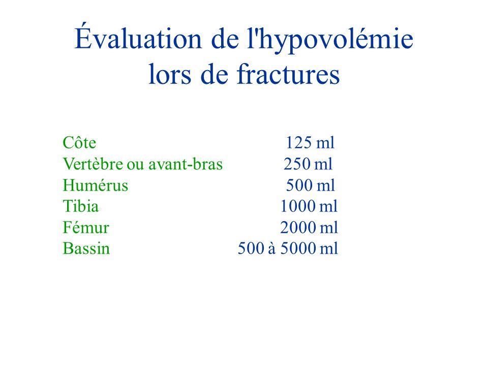 Évaluation de l'hypovolémie lors de fractures Côte 125 ml Vertèbre ou avant-bras 250 ml Humérus 500 ml Tibia 1000 ml Fémur 2000 ml Bassin 500 à 5000 m