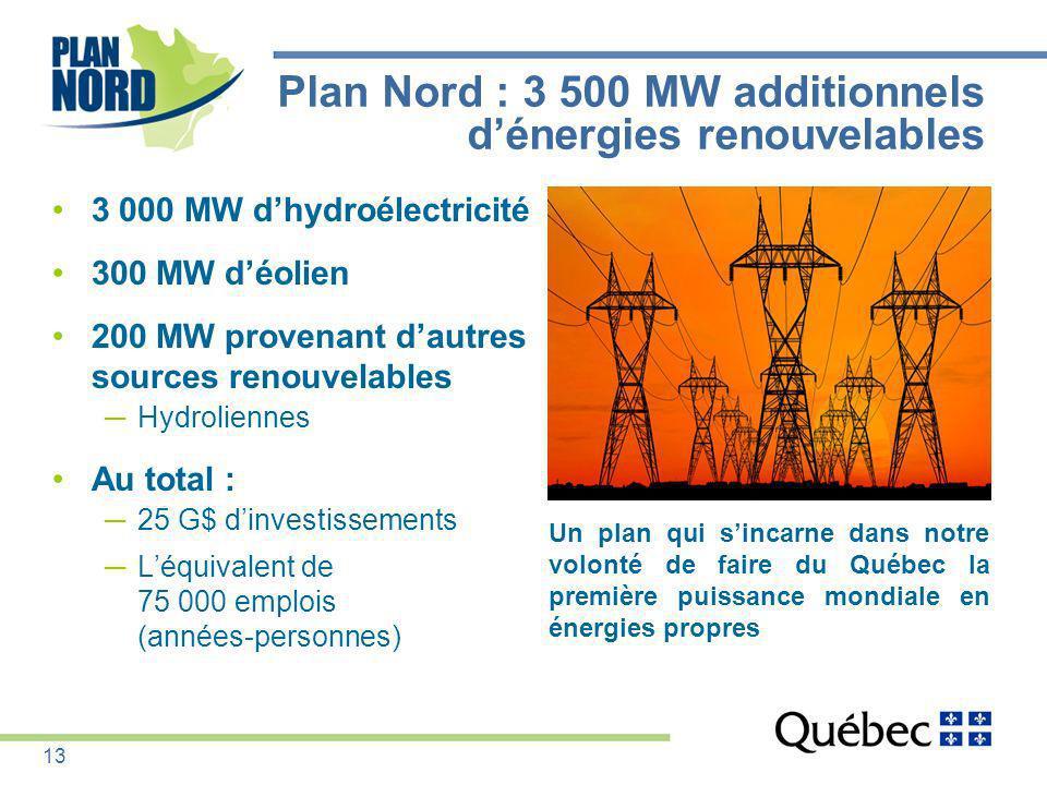 Plan Nord : 3 500 MW additionnels dénergies renouvelables 3 000 MW dhydroélectricité 300 MW déolien 200 MW provenant dautres sources renouvelables Hyd