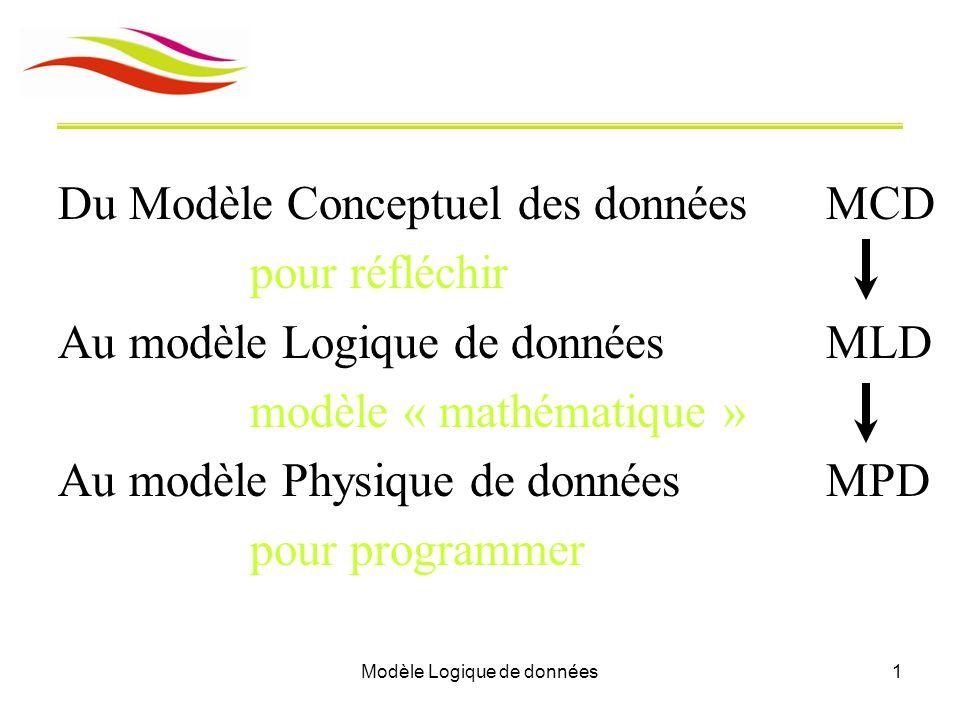 Modèle Logique de données1 Du Modèle Conceptuel des donnéesMCD pour réfléchir Au modèle Logique de donnéesMLD modèle « mathématique » Au modèle Physiq