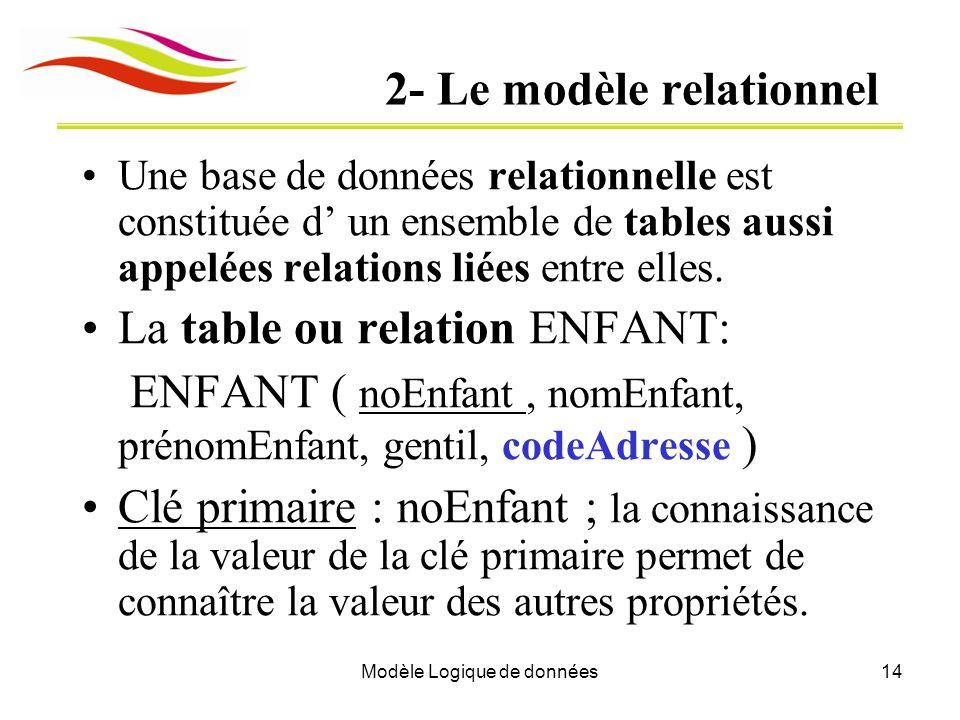 Modèle Logique de données14 2- Le modèle relationnel Une base de données relationnelle est constituée d un ensemble de tables aussi appelées relations