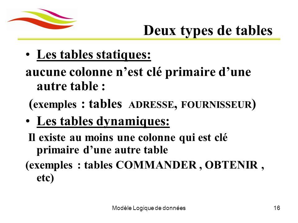 Modèle Logique de données16 Deux types de tables Les tables statiques: aucune colonne nest clé primaire dune autre table : ( exemples : tables ADRESSE