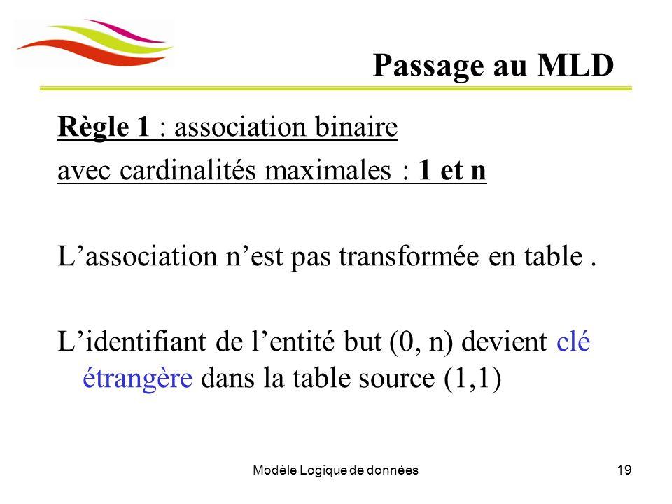 Modèle Logique de données19 Passage au MLD Règle 1 : association binaire avec cardinalités maximales : 1 et n Lassociation nest pas transformée en tab
